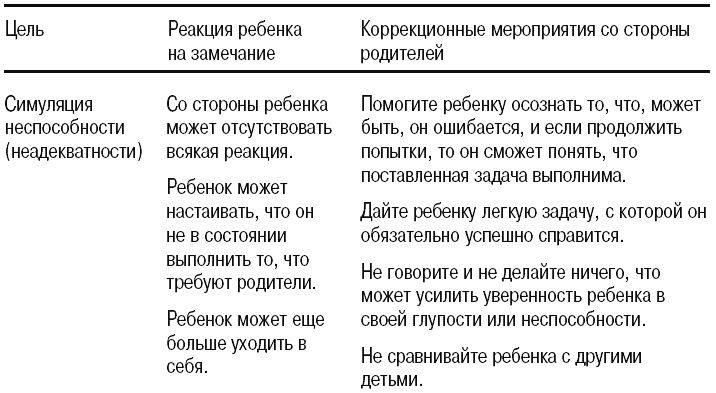 Дрейкурс, рудольф