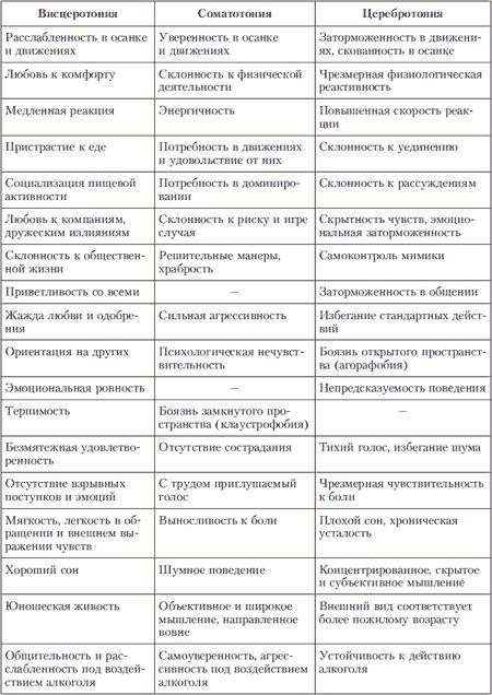 Кто вы по типу темперамента: полная характеристика и особенности по возрастам :: инфониак