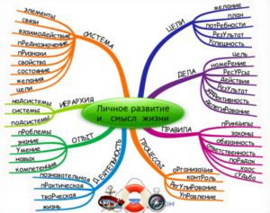 Психология: планирование - бесплатные статьи по психологии в доме солнца