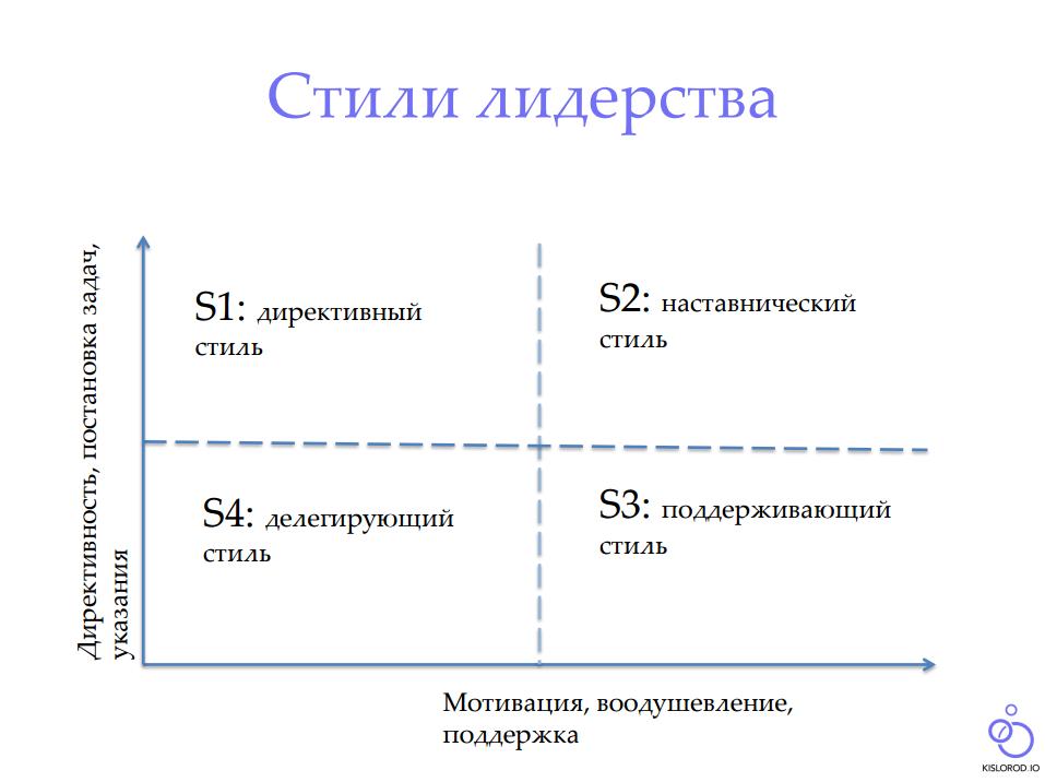 Лидерство в менеджменте. стили лидерства и его типы — студопедия