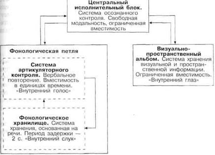 Типы и режимы подкреплений