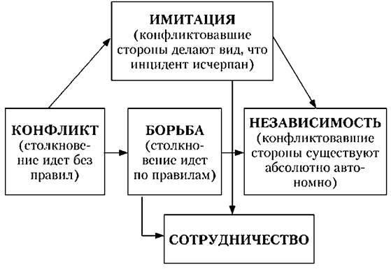 Конфликтная ситуация примеры