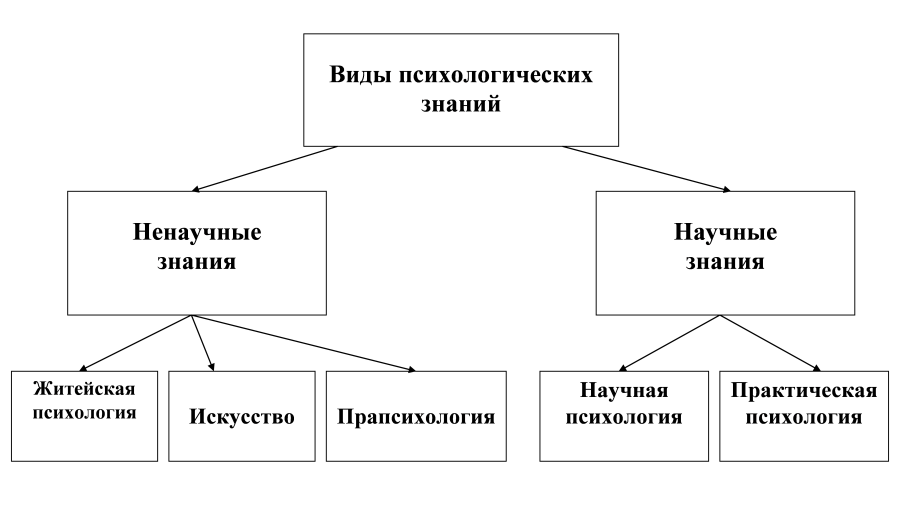 Энергетическая психология