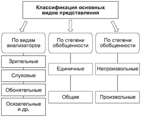 Определение представления и его основные характеристики
