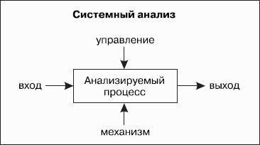 Психология: организация времени - бесплатные статьи по психологии в доме солнца
