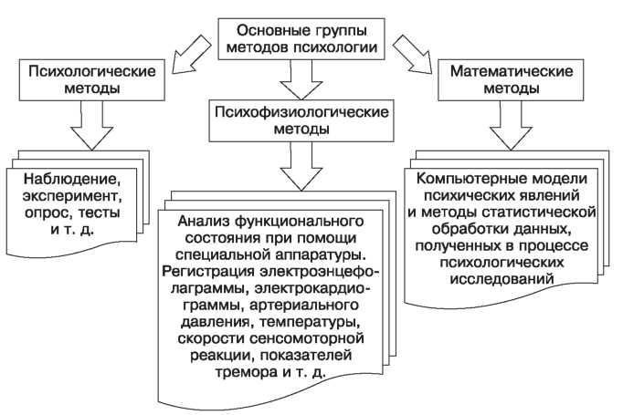 Наблюдение (психология) википедия