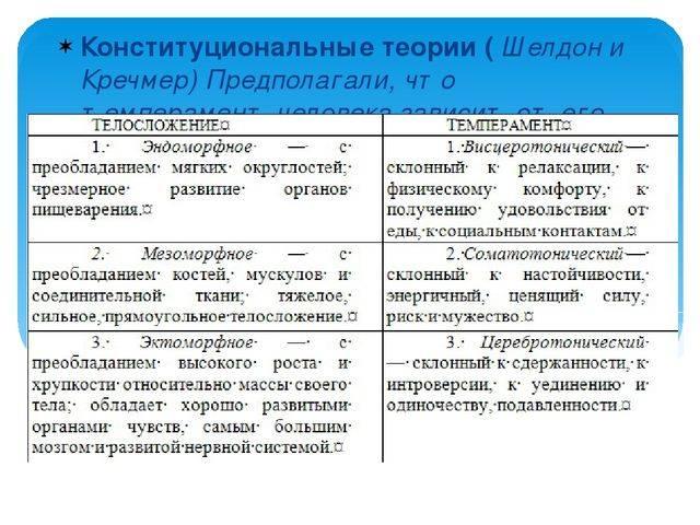 Типы темперамента: сангвиник, холерик, меланхолик, флегматик