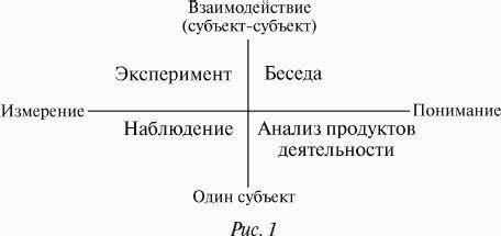 Определение эксперимента в психологии и примеры проведения