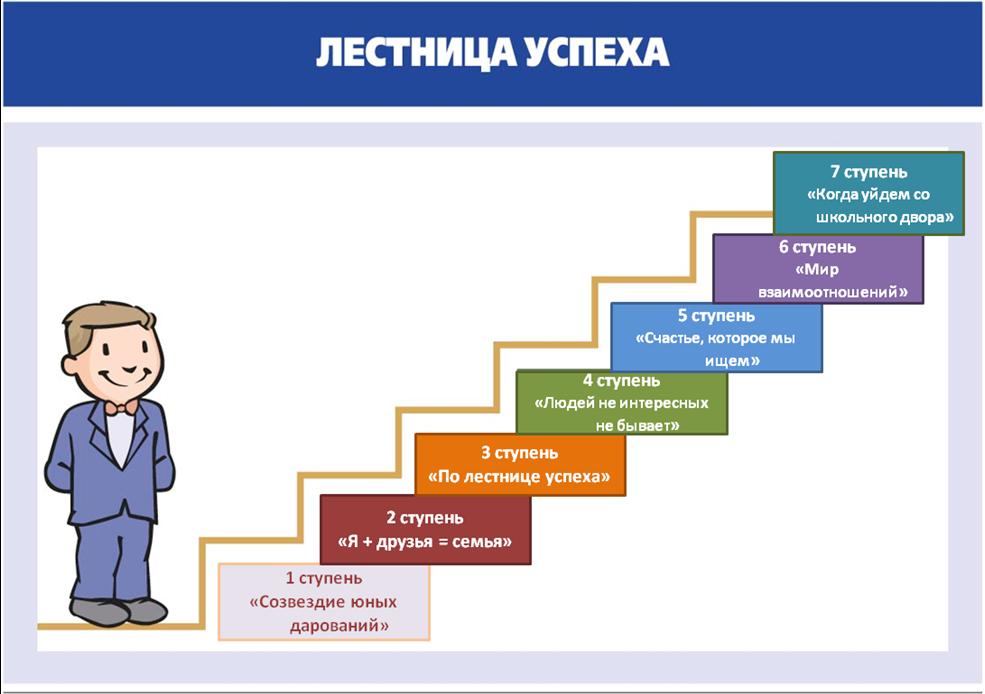 """Центр обучающей ипопулярной психологии """"лестница успеха"""" (тюмень). самопознание.ру"""