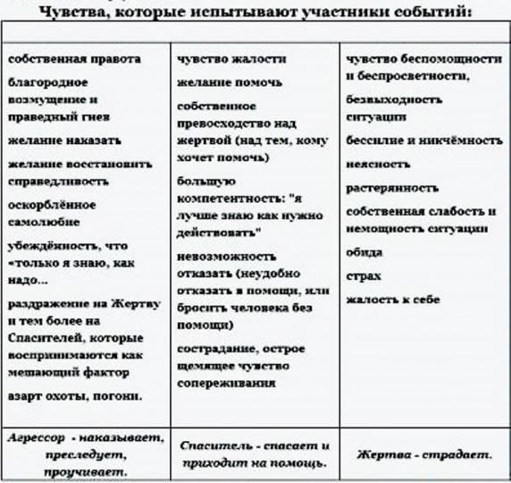 Треугольник карпмана (защита от манипуляций в общении)