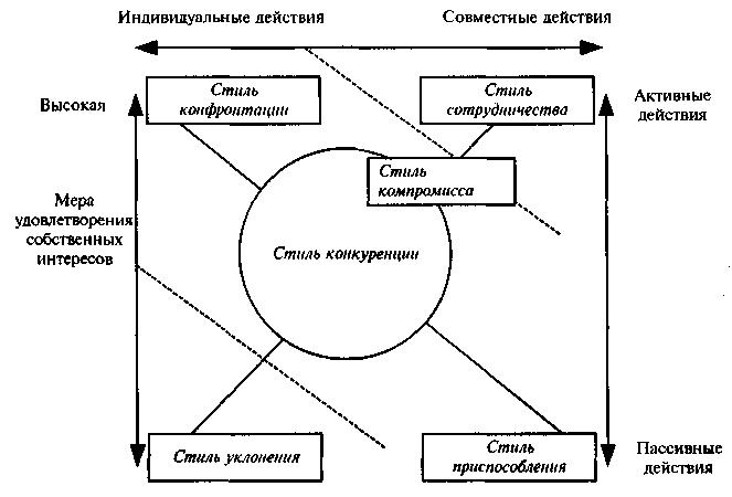 Способы разрешения конфликтных ситуаций в коллективе
