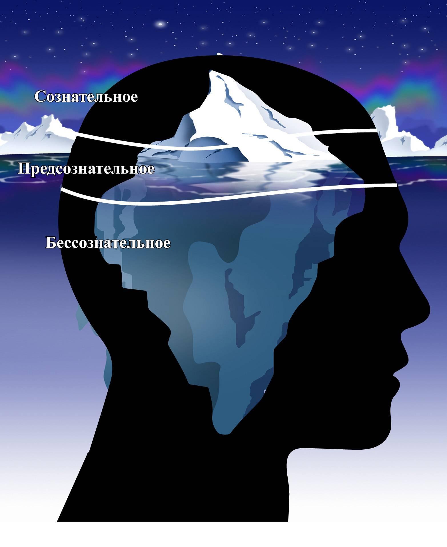 Что такое сознание в психологии, какую роль играет сознание в жизни человека?