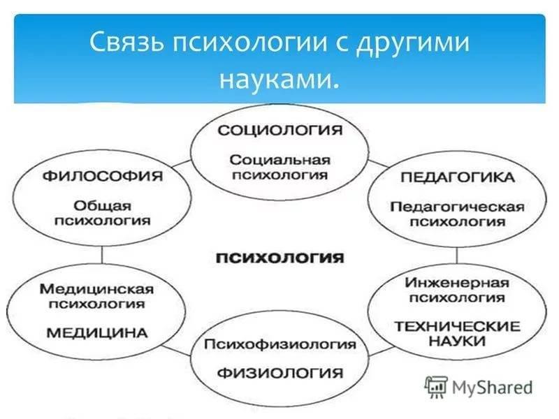 Предмет педагогической психологии