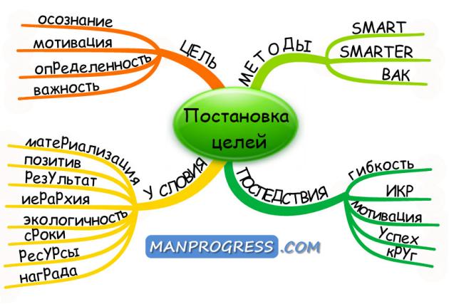 С каких целей и задач начать новый год для успешного саморазвития?