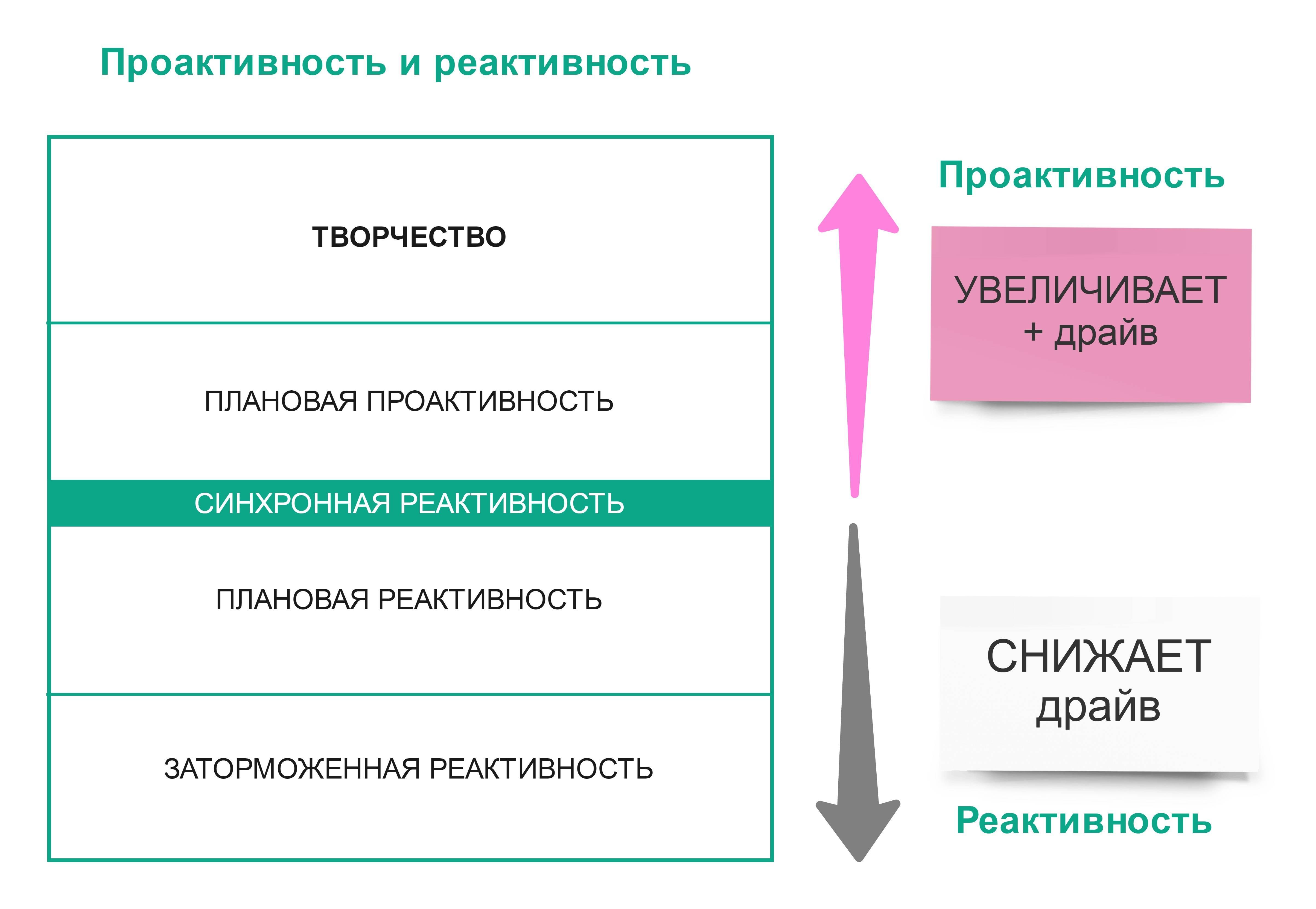 Проактивный подход и проактивная позиция. раскрываем тему от а до я