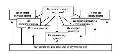 Функциональные состояния (психология) википедия