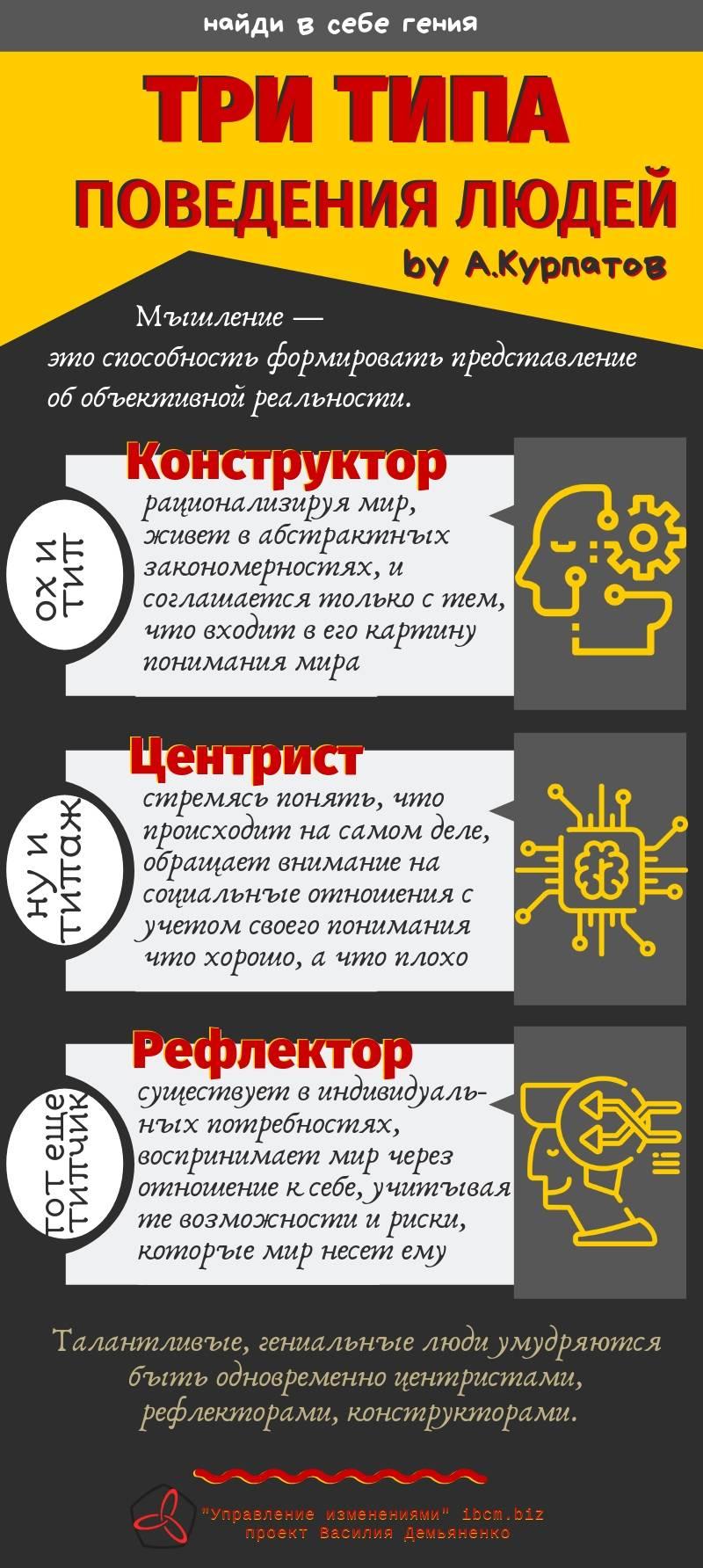 Мышление шизоида - сайт помощи психологам и студентам