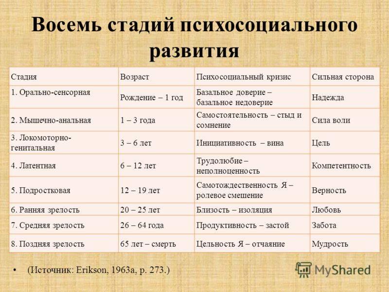 Психосоциальная теория личности э.эриксона