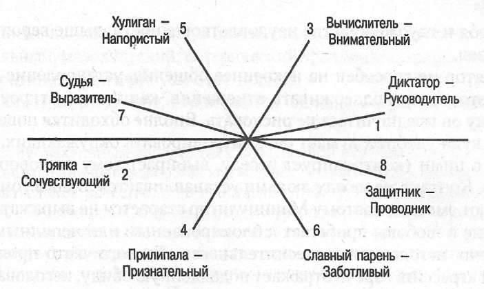 Люди-манипуляторы: основные характеристики