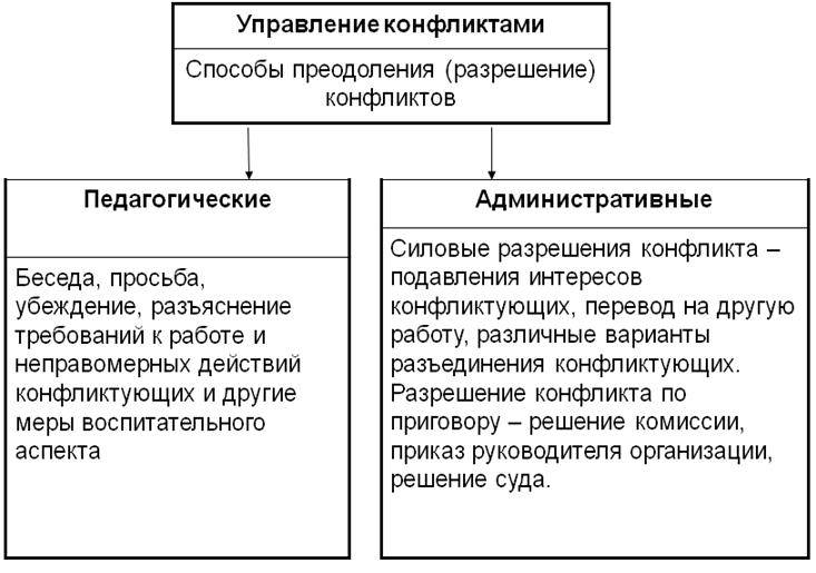Методы и способы разрешения конфликта — студопедия