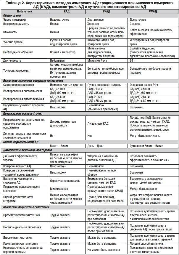 Измерение артериального давления - алгоритм действий. измерители артериального давления и техника процедуры. алгоритм действий при неинвазивном измерении артериального давления.