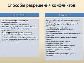 Урегулирование и разрешение политических конфликтов