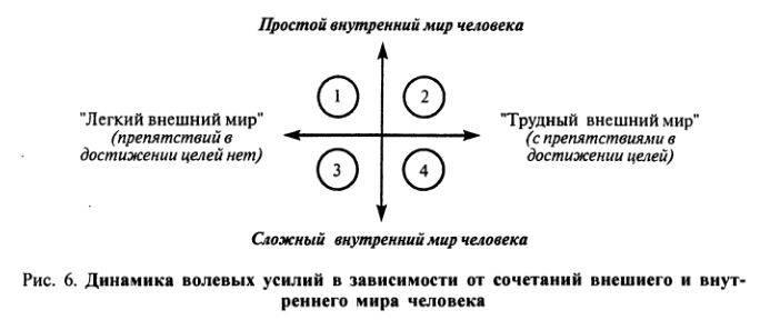 Понятие оволи. структура волевого акта