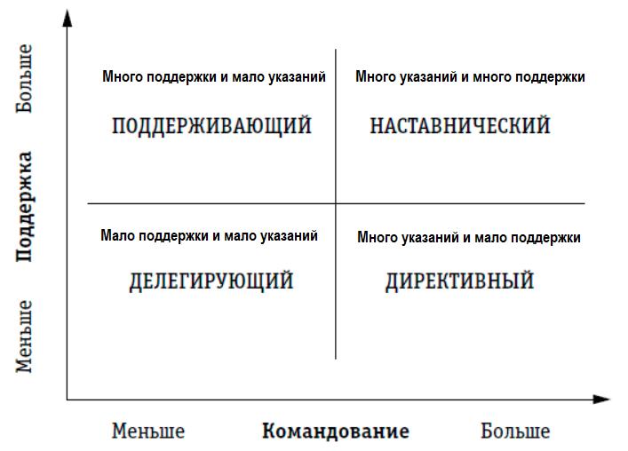 Стили руководства и управления - авторитарный и демократический