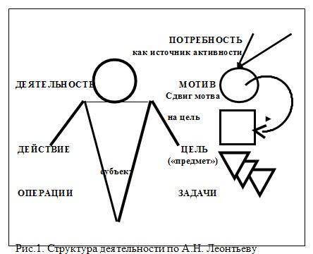 Направленность личности и деятельности человека в психологии