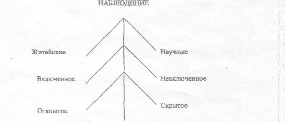 Шпаргалка: разновидность метода опроса
