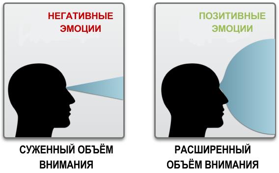 Негативные эмоции: прими, пойми и проживи