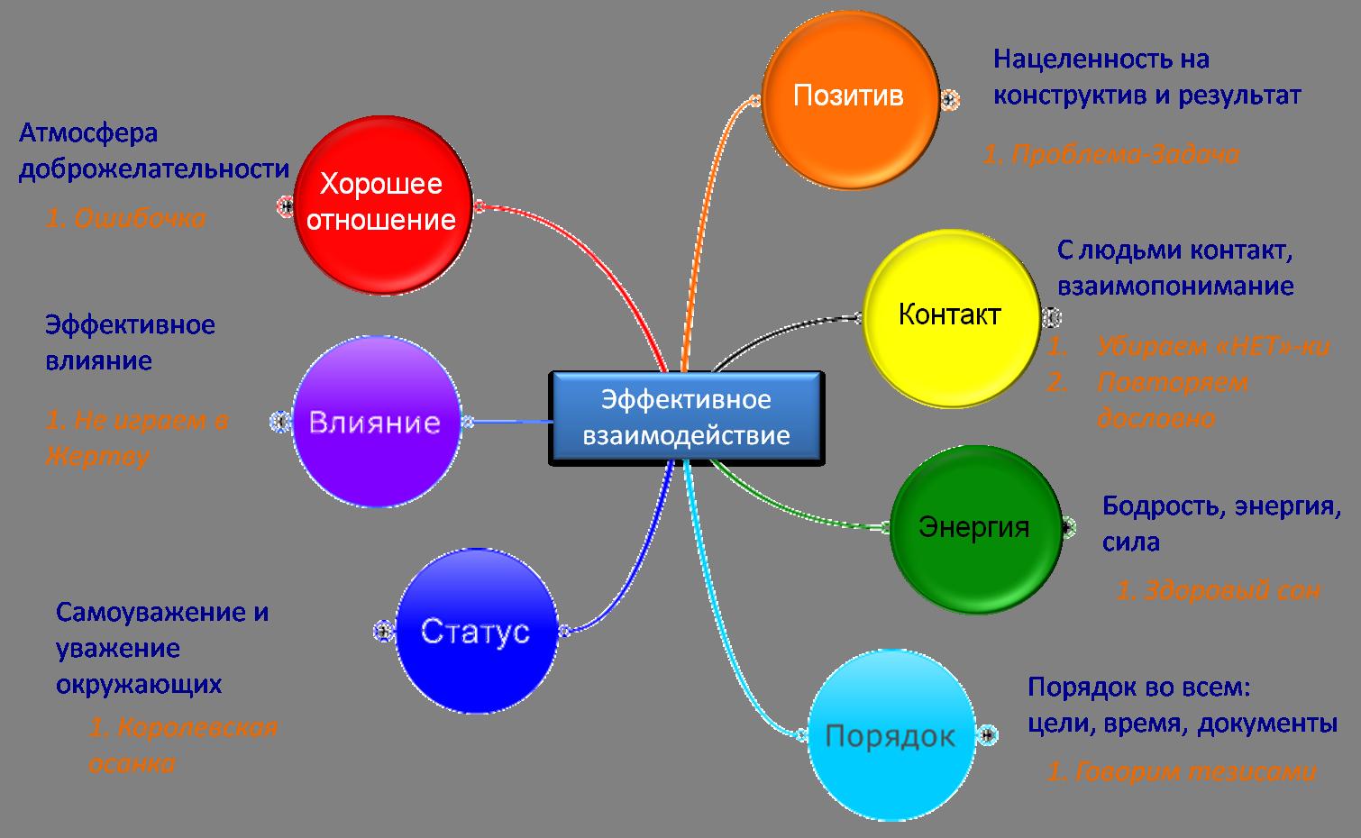 Взаимодействие психологии с другими социальными науками