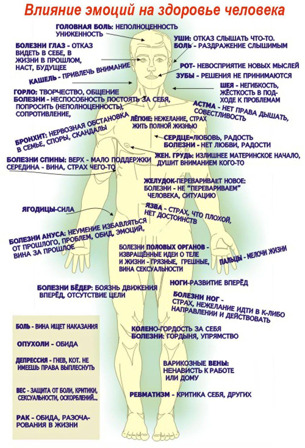 Психогенные боли | что делать, если боль психогенная ? | лечение боли и симптомы болезни на eurolab