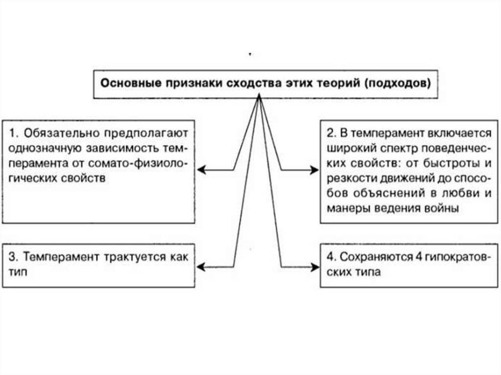Понятие о темпераменте. основные виды темпераментов
