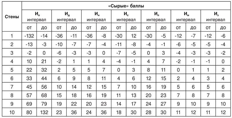 Методика исследования локуса контроля дж. роттера
