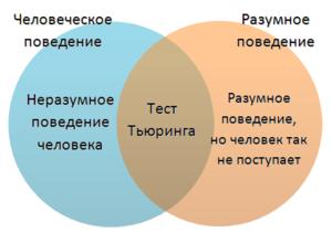 Понятие и структура интелекта. мышление и интеллект. качества ума