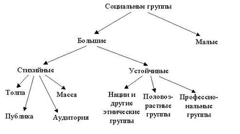 Большие социальные группы