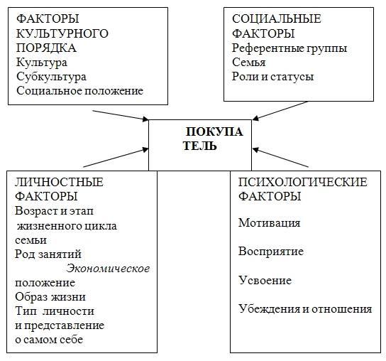 Глава 1. концептуальные основы психологии потребления как направления экономической психологии