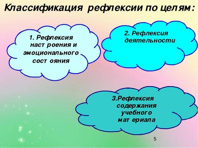 Саморефлексия: определение в психологии и философии