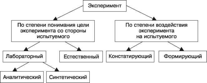 Эксперимент (психология) — википедия (с комментариями)