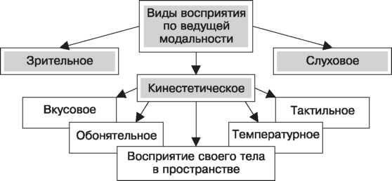 Модальность восприятия в психологии и философии