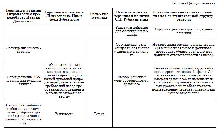 Воля: понятие, волевые действия, их структура. волевая регуляция поведения.