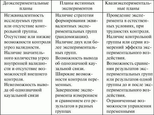 Метод эксперимента в психологии - основные задачи, цели