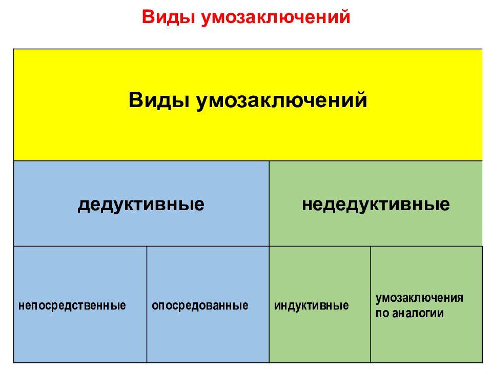 Основные формы мышления в психологии: суждение, умозаключение и понятие