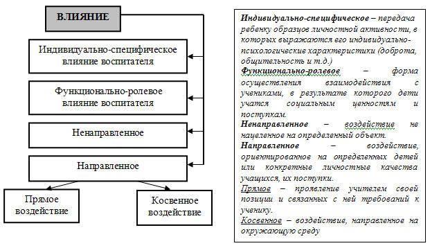 Социализация личности и психологические роли | статьи по психологии