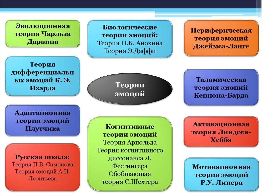 Теории эмоций