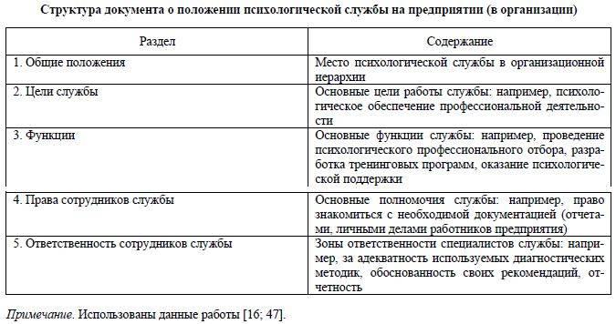Правильная структура текста