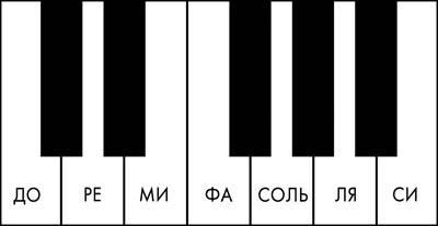 Урок 7. основные музыкальные лады. мажор и минор