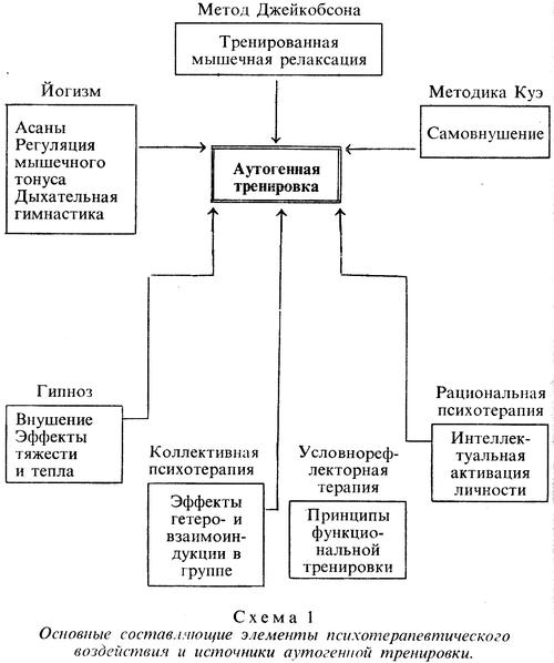 Метод аутогенных тренировок в домашних условиях - техника выполнения упражнений на релаксацию и расслабление
