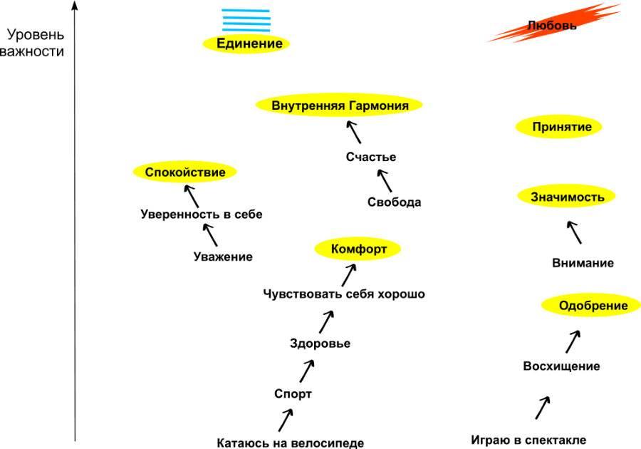 Сила намерения - психология дома солнца